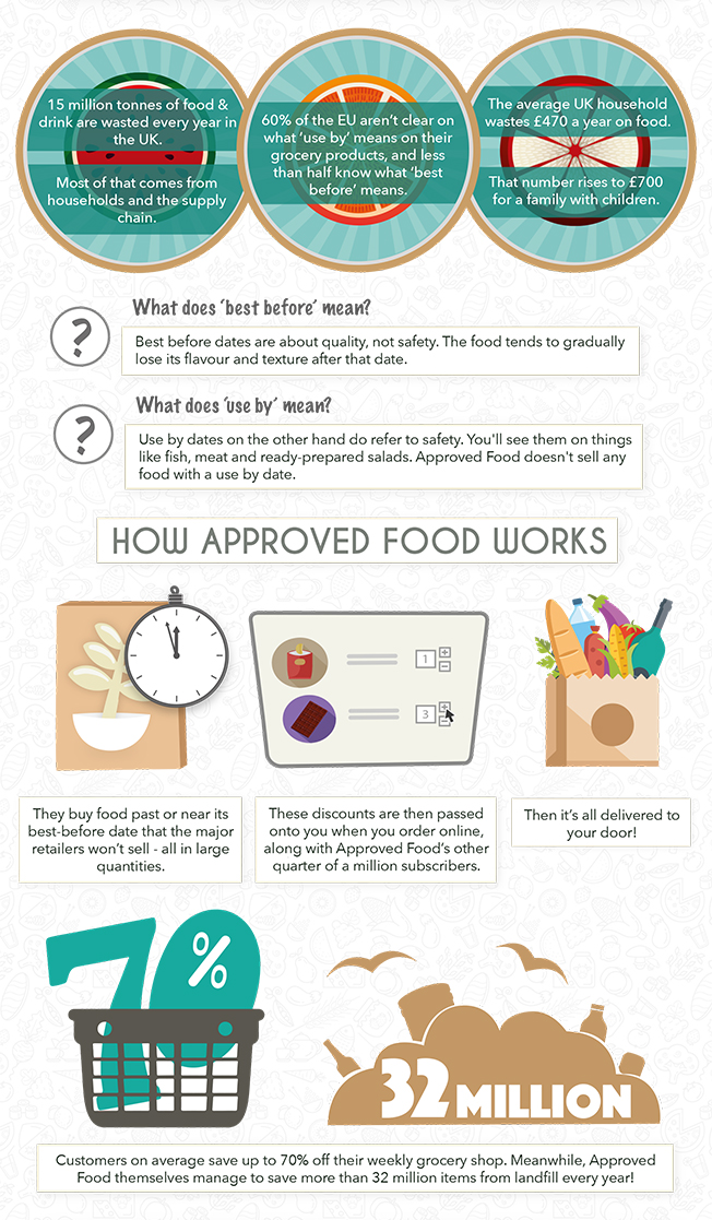 approved-food-graphic-main1